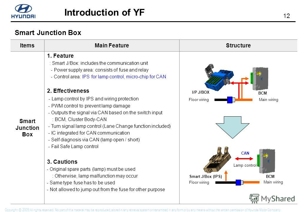 12 Introduction of YF Copyright 2009 All rights reserved. No part of this material may be reproduced, stored in any retrieval system or transmitted in any form or by any means without the written permission of Hyundai Motor Company. Smart Junction Bo