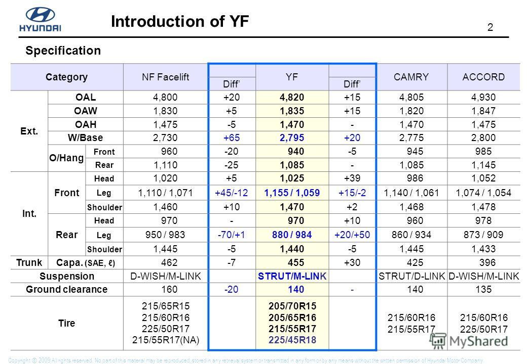 2 Introduction of YF Copyright 2009 All rights reserved. No part of this material may be reproduced, stored in any retrieval system or transmitted in any form or by any means without the written permission of Hyundai Motor Company. CategoryNF Facelif