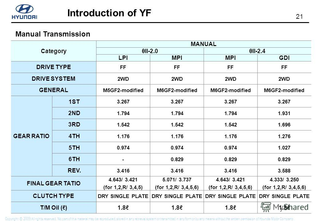 21 Introduction of YF Copyright 2009 All rights reserved. No part of this material may be reproduced, stored in any retrieval system or transmitted in any form or by any means without the written permission of Hyundai Motor Company. Manual Transmissi