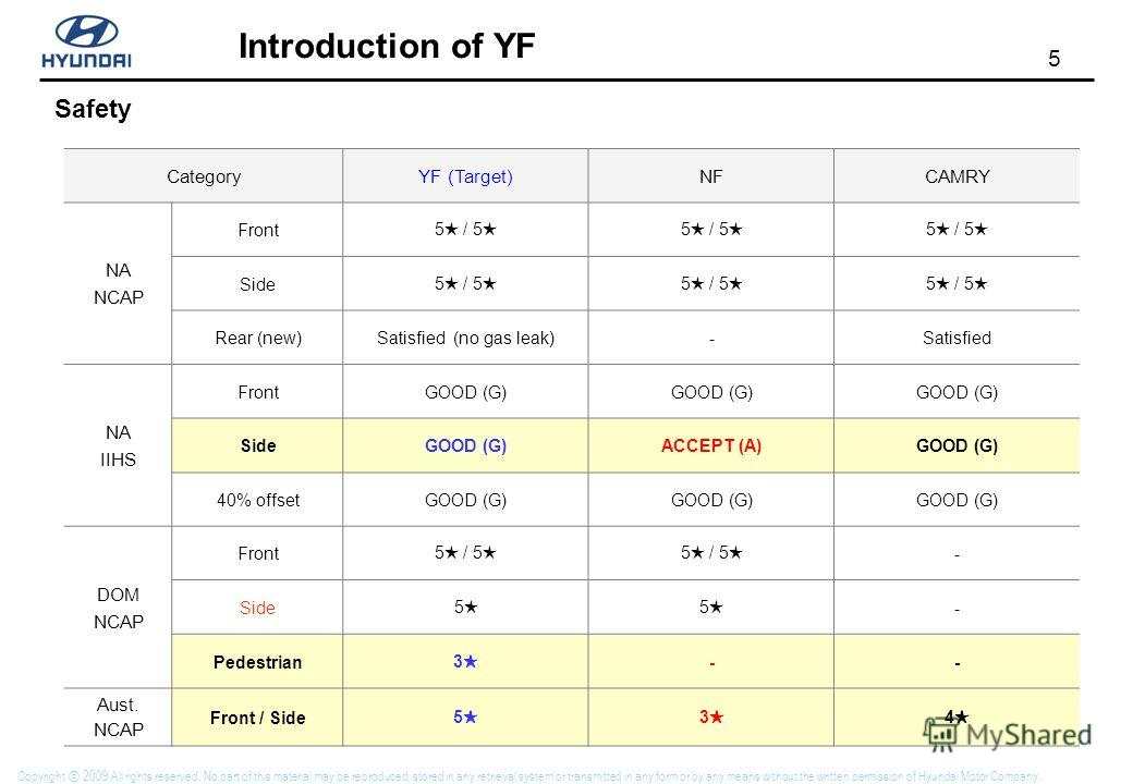 5 Introduction of YF Copyright 2009 All rights reserved. No part of this material may be reproduced, stored in any retrieval system or transmitted in any form or by any means without the written permission of Hyundai Motor Company. Safety CategoryYF