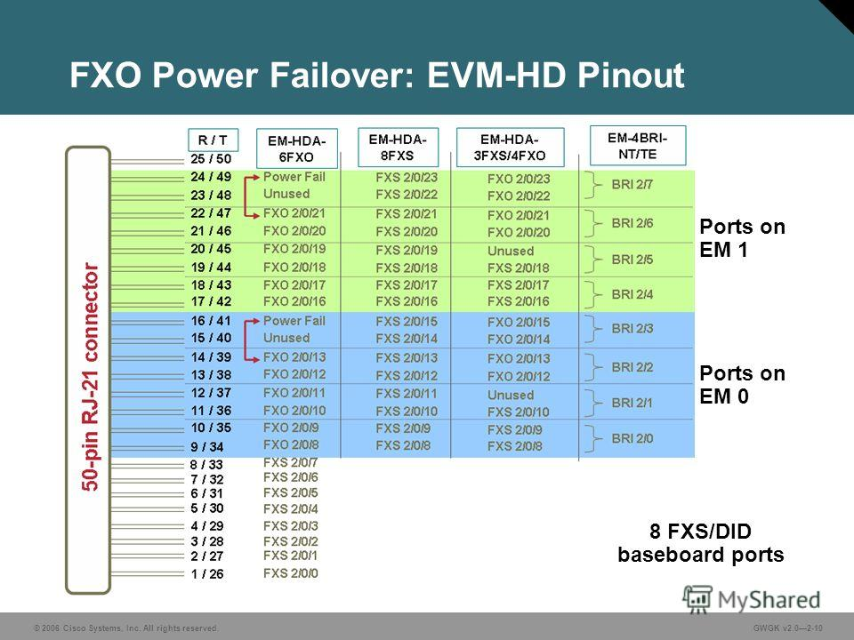 © 2006 Cisco Systems, Inc. All rights reserved.GWGK v2.02-10 FXO Power Failover: EVM-HD Pinout Ports on EM 1 Ports on EM 0 8 FXS/DID baseboard ports