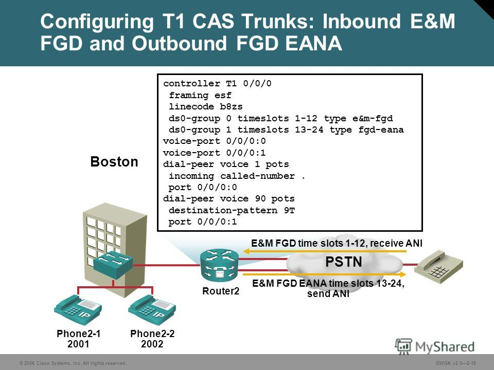 © 2006 Cisco Systems, Inc. All rights reserved.GWGK v2.02-18 Configuring T1 CAS Trunks: Inbound E&M FGD and Outbound FGD EANA Phone2-1 2001 Phone2-2 2002 Boston controller T1 0/0/0 framing esf linecode b8zs ds0-group 0 timeslots 1-12 type e&m-fgd ds0