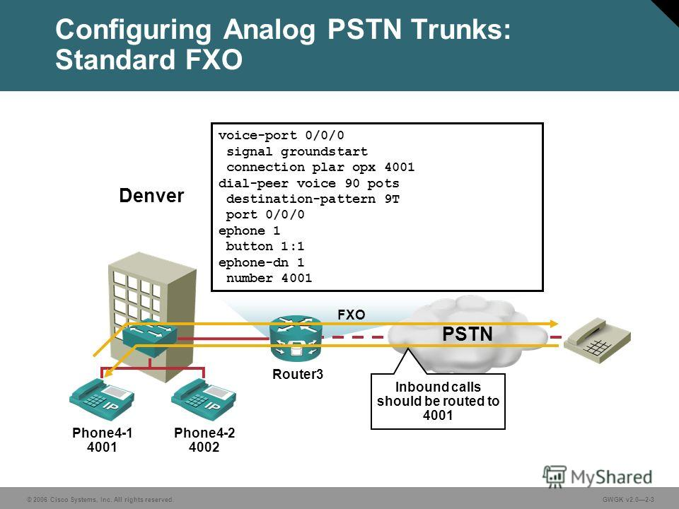 © 2006 Cisco Systems, Inc. All rights reserved.GWGK v2.02-3 Configuring Analog PSTN Trunks: Standard FXO Phone4-1 4001 Phone4-2 4002 Denver voice-port 0/0/0 signal groundstart connection plar opx 4001 dial-peer voice 90 pots destination-pattern 9T po