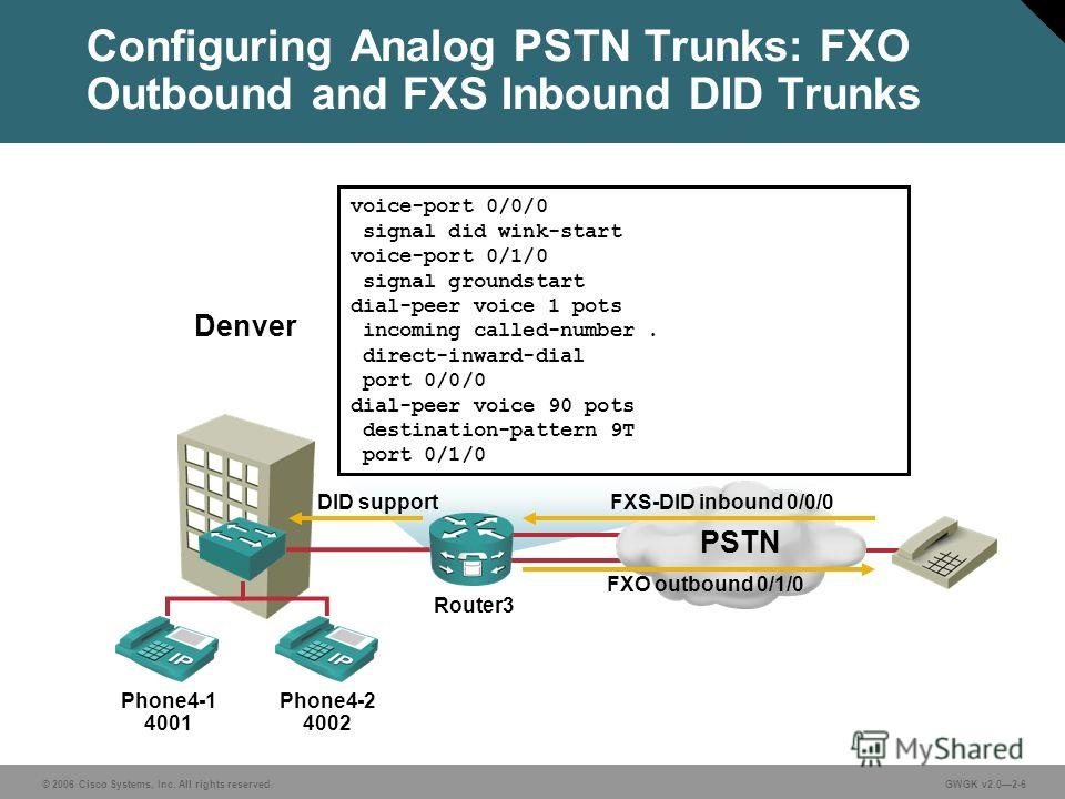 © 2006 Cisco Systems, Inc. All rights reserved.GWGK v2.02-6 Configuring Analog PSTN Trunks: FXO Outbound and FXS Inbound DID Trunks Phone4-1 4001 Phone4-2 4002 Denver voice-port 0/0/0 signal did wink-start voice-port 0/1/0 signal groundstart dial-pee