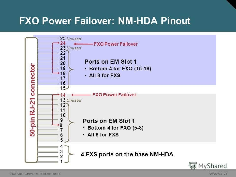 © 2006 Cisco Systems, Inc. All rights reserved.GWGK v2.02-9 FXO Power Failover: NM-HDA Pinout 25 4 FXS ports on the base NM-HDA Ports on EM Slot 1 Bottom 4 for FXO (15-18) All 8 for FXS Ports on EM Slot 1 Bottom 4 for FXO (5-8) All 8 for FXS FXO Powe