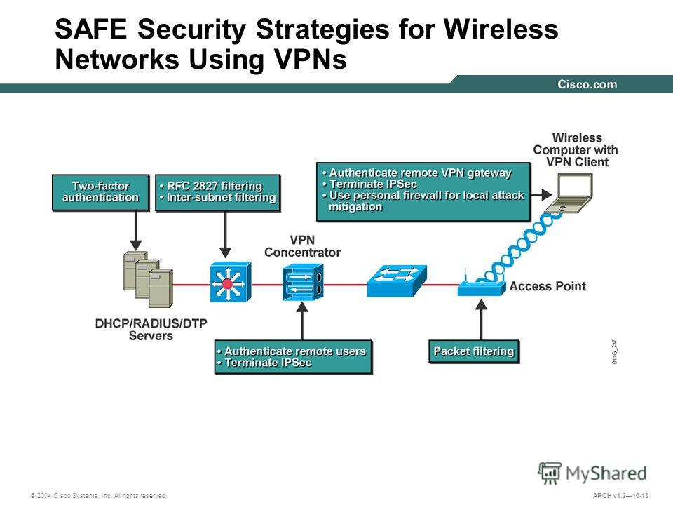 © 2004 Cisco Systems, Inc. All rights reserved. ARCH v1.210-13 SAFE Security Strategies for Wireless Networks Using VPNs