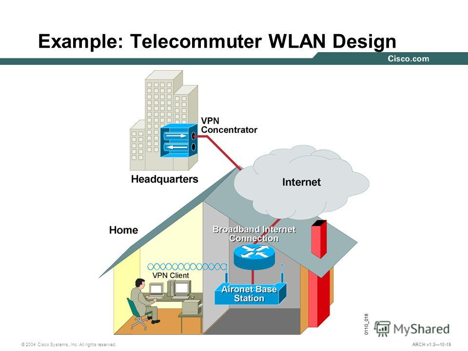 © 2004 Cisco Systems, Inc. All rights reserved. ARCH v1.210-19 Example: Telecommuter WLAN Design