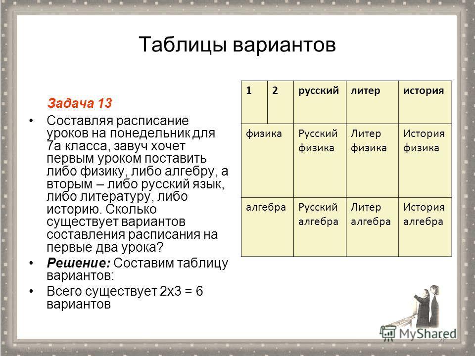 Таблицы вариантов Задача 13 Составляя расписание уроков на понедельник для 7 а класса, завуч хочет первым уроком поставить либо физику, либо алгебру, а вторым – либо русский язык, либо литературу, либо историю. Сколько существует вариантов составлени