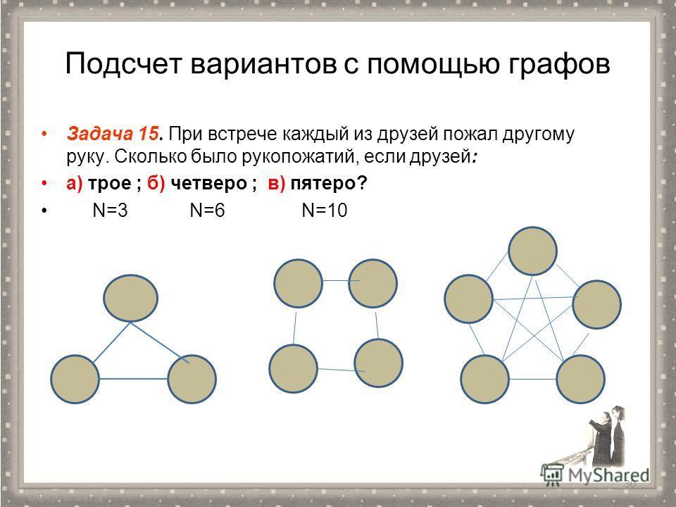 Подсчет вариантов с помощью графов Задача 15. При встрече каждый из друзей пожал другому руку. Сколько было рукопожатий, если друзей: а) трое ; б) четверо ; в) пятеро? N=3 N=6 N=10 30