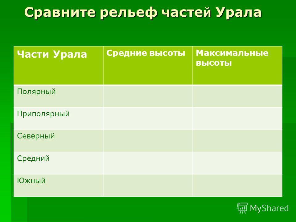 Сравните рельеф часте й Урала Части Урала Средние высоты Максимальные высоты Полярный Приполярный Северный Средний Южный