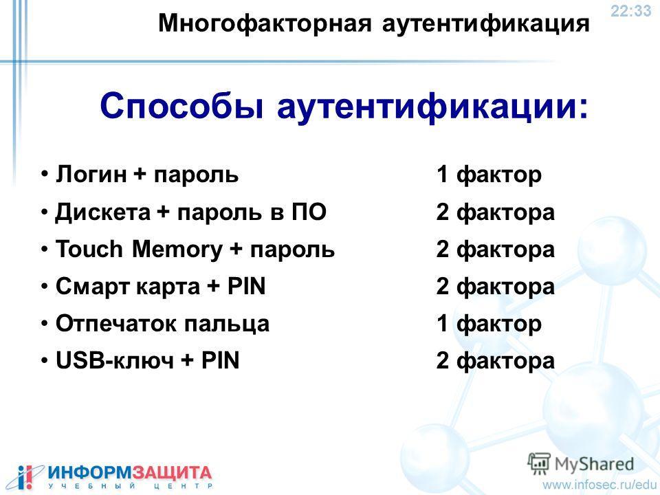 22:34 Способы аутентификации: Логин + пароль 1 фактор Дискета + пароль в ПО2 фактора Touch Memory + пароль 2 факторa Смарт карта + PIN 2 фактора Отпечаток пальца 1 фактор USB-ключ + PIN2 фактора Многофакторная аутентификация
