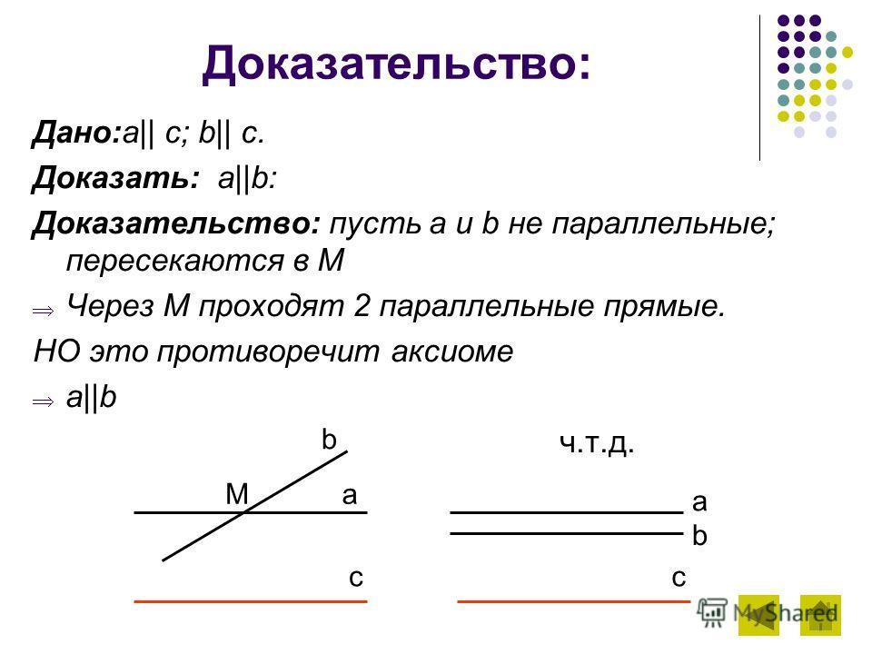 Доказательство: Дано:a|| c; b|| c. Доказать: a||b: Доказательство: пусть a и b не параллельные; пересекаются в М Через М проходят 2 параллельные прямые. НО это противоречит аксиоме a||b ч.т.д. a b c Ma b c