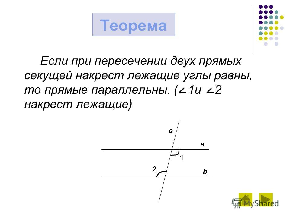 Теорема Если при пересечении двух прямых секущей накрест лежащие углы равны, то прямые параллельны. ( 1 и 2 накрест лежащие) a b c 1 2