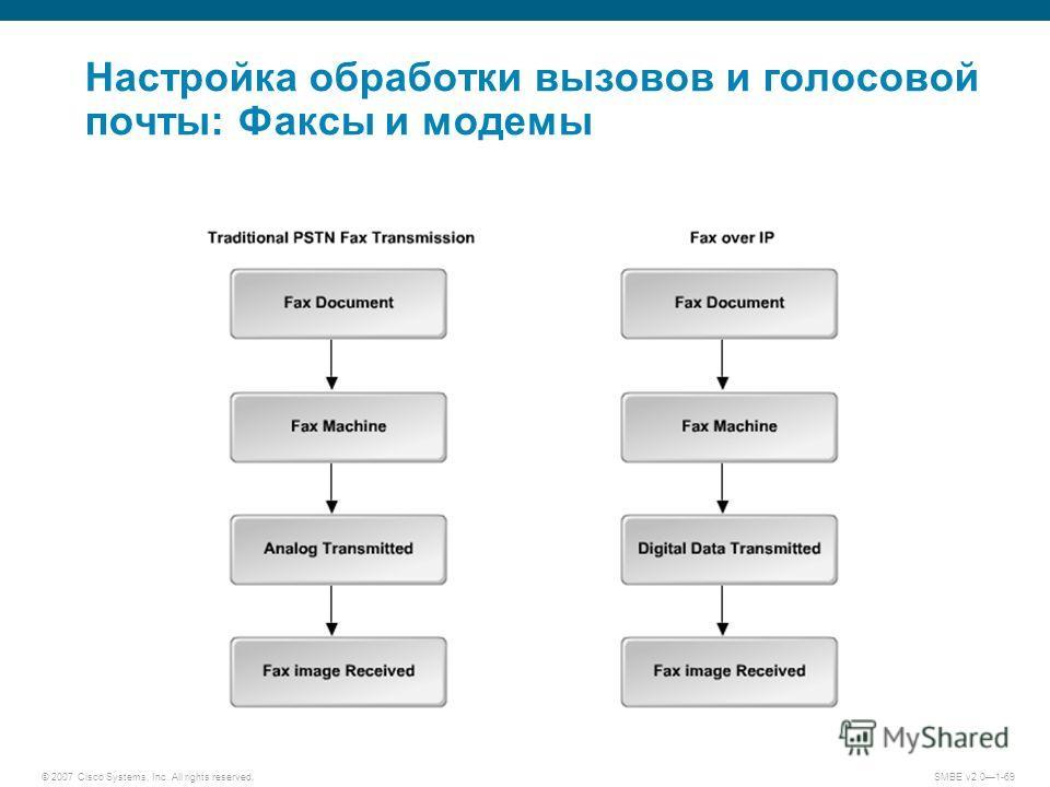 © 2007 Cisco Systems, Inc. All rights reserved. SMBE v2.01-69 Настройка обработки вызовов и голосовой почты: Факсы и модемы