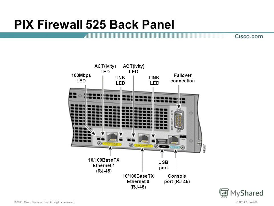 © 2003, Cisco Systems, Inc. All rights reserved. CSPFA 3.14-20 PIX Firewall 525 Back Panel 100Mbps LED ACT(ivity) LED LINK LED LINK LED Failover connection 10/100BaseTX Ethernet 1 (RJ-45) 10/100BaseTX Ethernet 0 (RJ-45) USB port Console port (RJ-45)