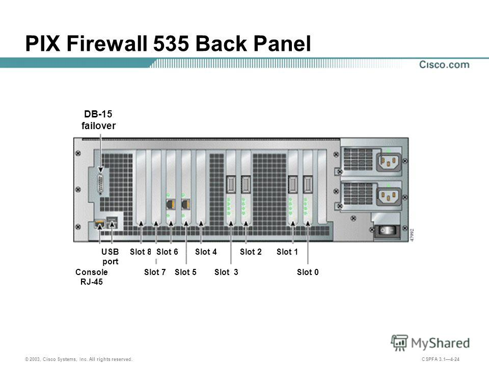 © 2003, Cisco Systems, Inc. All rights reserved. CSPFA 3.14-24 PIX Firewall 535 Back Panel DB-15 failover Slot 8 Slot 7 Slot 6 Slot 5 Slot 4 Slot 3 Slot 2Slot 1 Slot 0Console RJ-45 USB port