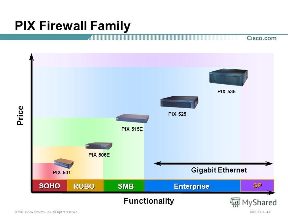 © 2003, Cisco Systems, Inc. All rights reserved. CSPFA 3.14-6 SMB Price Functionality Gigabit Ethernet PIX Firewall Family Enterprise ROBO PIX 515E PIX 525 PIX 535 SOHO PIX 501 PIX 506E SP