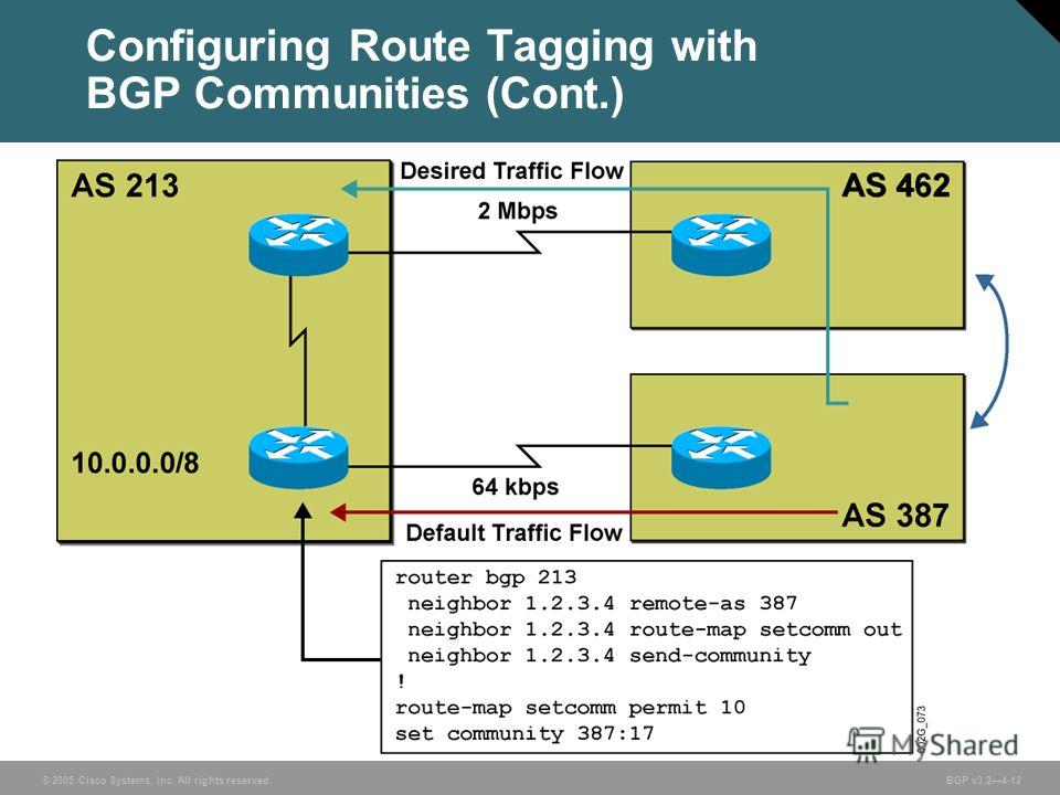 © 2005 Cisco Systems, Inc. All rights reserved. BGP v3.24-12 Configuring Route Tagging with BGP Communities (Cont.)
