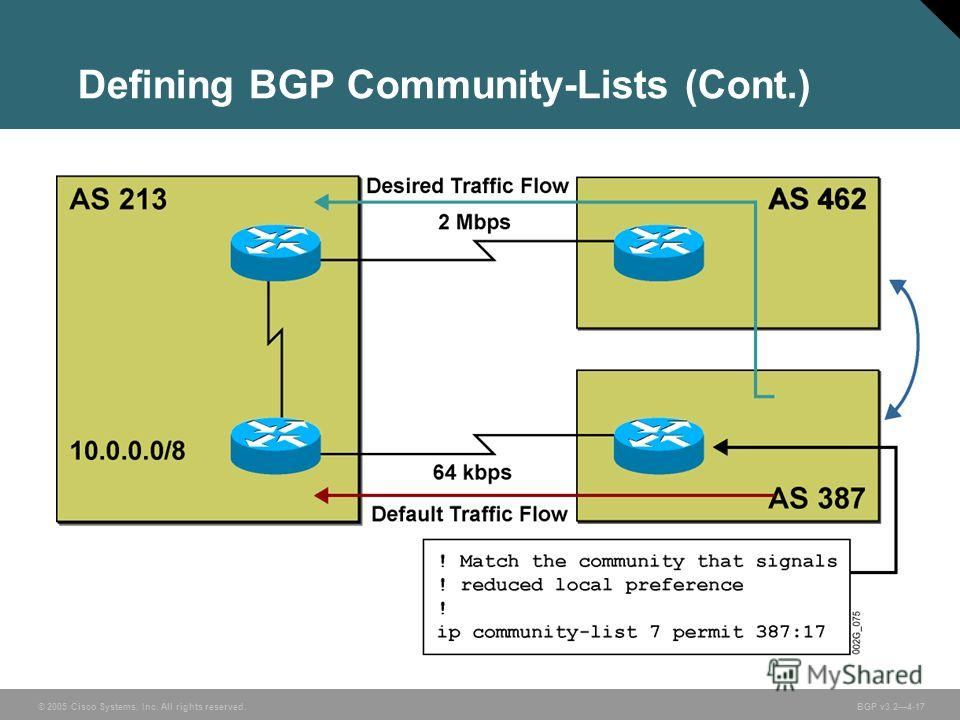© 2005 Cisco Systems, Inc. All rights reserved. BGP v3.24-17 Defining BGP Community-Lists (Cont.)