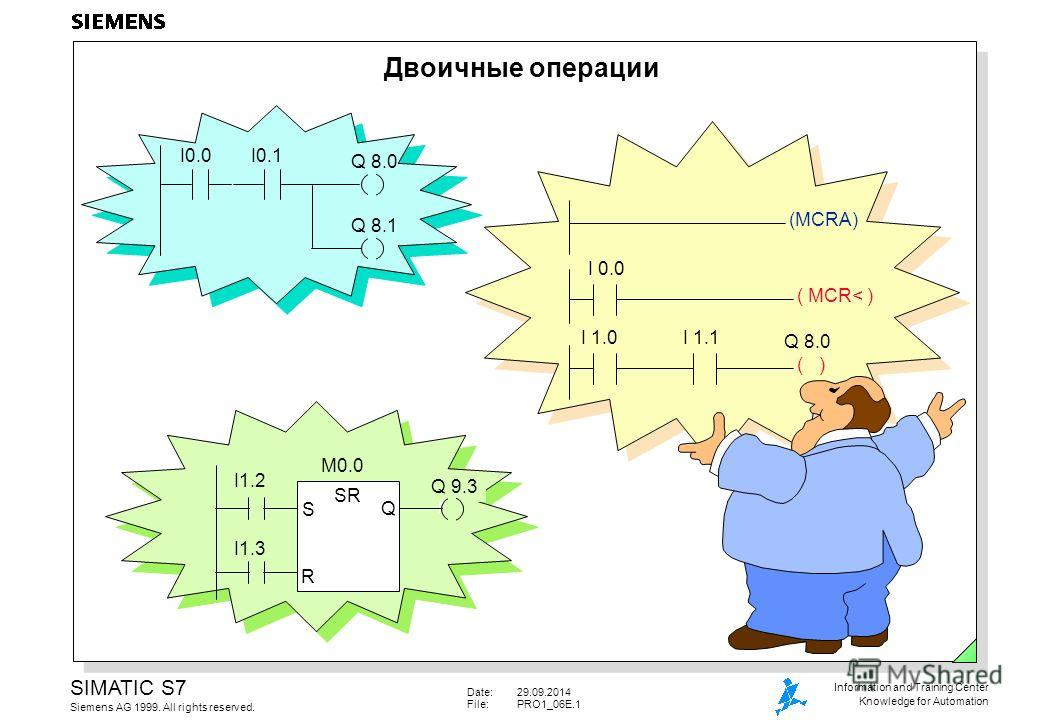 Date:29.09.2014 File:PRO1_06E.1 SIMATIC S7 Siemens AG 1999. All rights reserved. Information and Training Center Knowledge for Automation Двоичные операции I0.0I0.1 Q 8.0 Q 8.1 SR S Q R I1.2 I1.3 M0.0 Q 9.3 I 1.0 ( MCR< ) (MCRA) Q 8.0 I 0.0 I 1.1 ( )