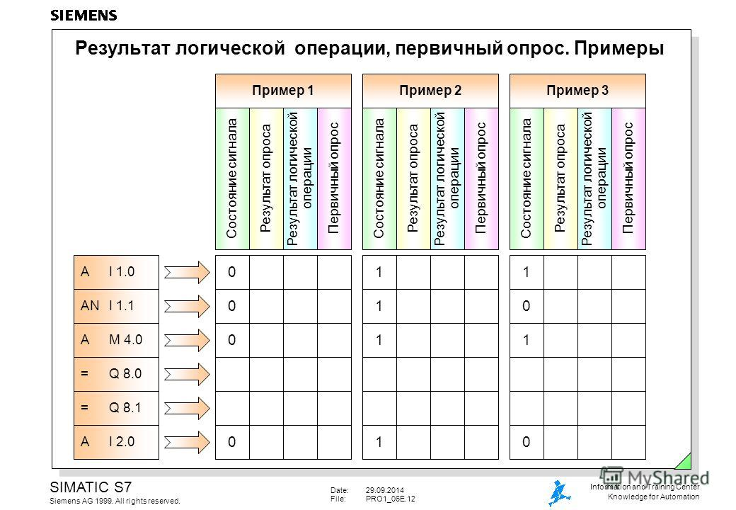 Date:29.09.2014 File:PRO1_06E.12 SIMATIC S7 Siemens AG 1999. All rights reserved. Information and Training Center Knowledge for Automation Результат логической операции, первичный опрос. Примеры A I 1.0 AN I 1.1 A M 4.0 = Q 8.0 = Q 8.1 A I 2.0 Пример