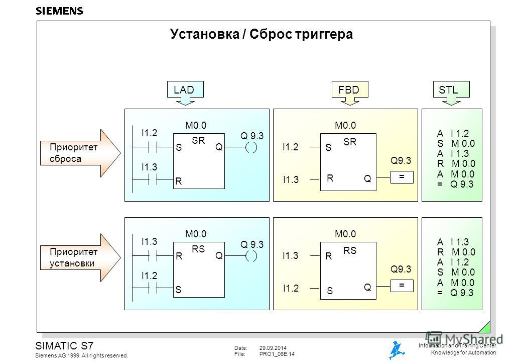 Date:29.09.2014 File:PRO1_06E.14 SIMATIC S7 Siemens AG 1999. All rights reserved. Information and Training Center Knowledge for Automation Установка / Сброс триггера SR R Q S I1.2 I1.3 M0.0 = Q9.3 Приоритет сброса SR S Q R I1.2 I1.3 M0.0 Q 9.3 A I 1.