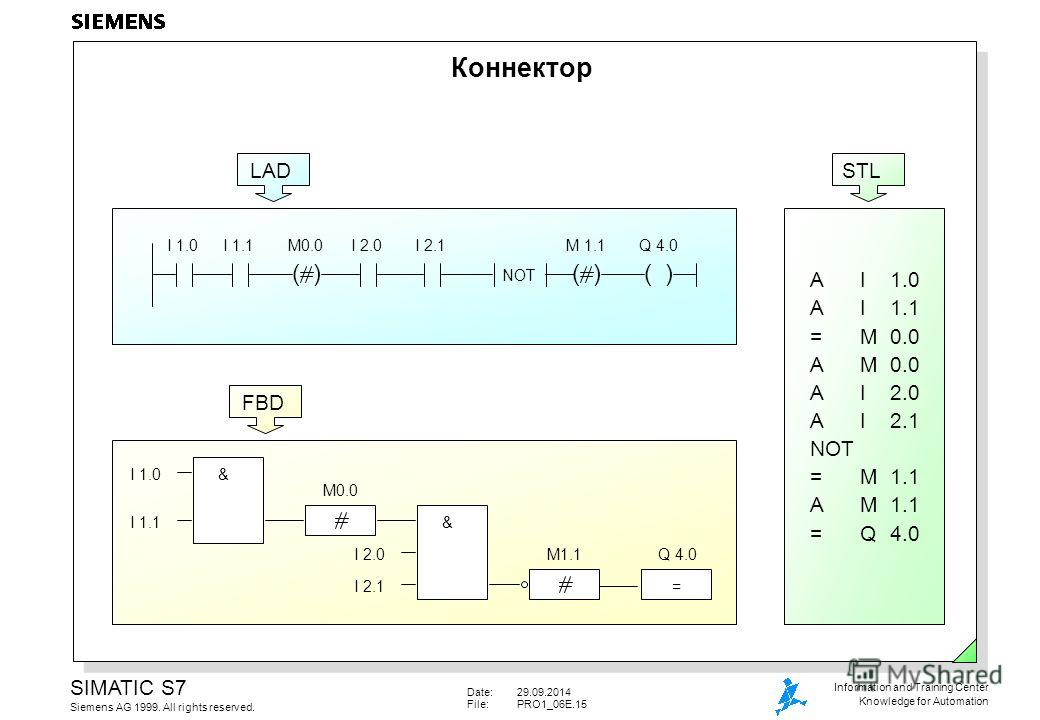 Date:29.09.2014 File:PRO1_06E.15 SIMATIC S7 Siemens AG 1999. All rights reserved. Information and Training Center Knowledge for Automation Коннектор LAD I 1.0I 1.1 ( ) M0.0I 2.0I 2.1 ( ) M 1.1 NOT ( ) Q 4.0 AI1.0 AI1.1 =M0.0 AM0.0 AI2.0 AI2.1 NOT =M1