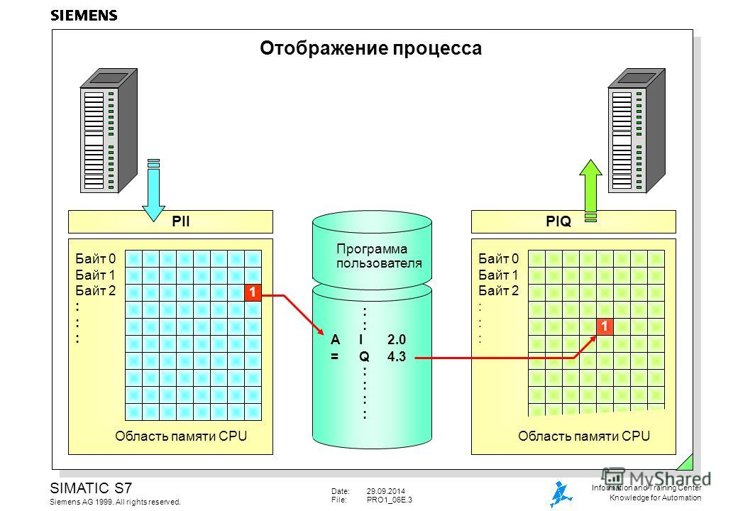 Date:29.09.2014 File:PRO1_06E.3 SIMATIC S7 Siemens AG 1999. All rights reserved. Information and Training Center Knowledge for Automation Отображение процесса Байт 0 Байт 1 Байт 2 : Область памяти CPU Байт 0 Байт 1 Байт 2 : PIIPIQ Программа пользоват