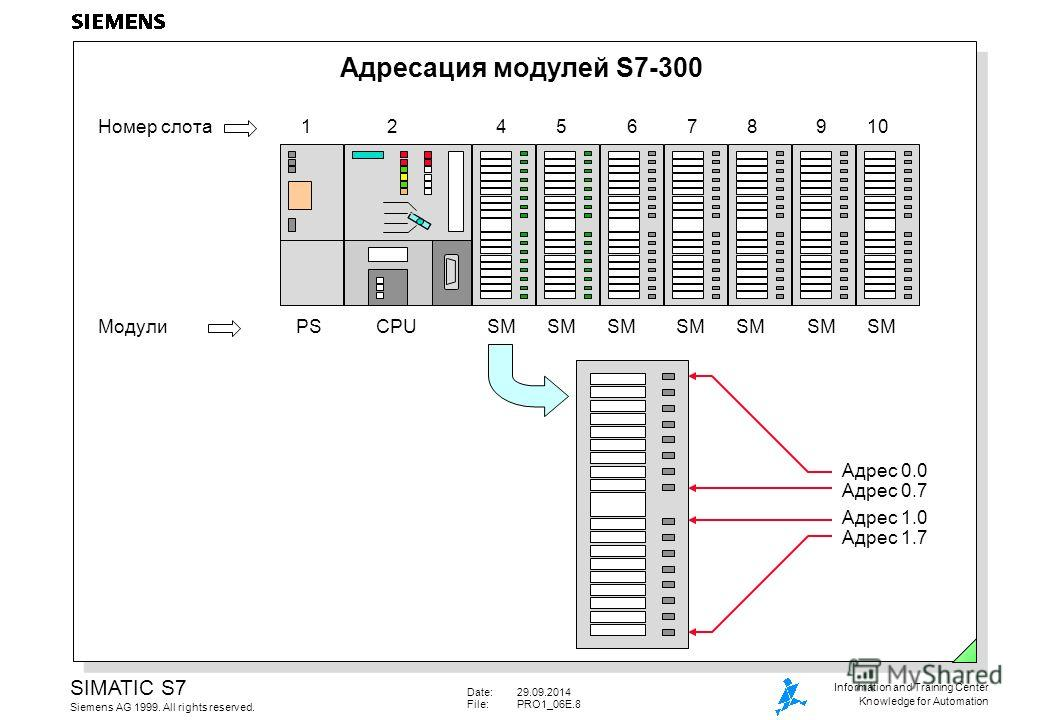 Date:29.09.2014 File:PRO1_06E.8 SIMATIC S7 Siemens AG 1999. All rights reserved. Information and Training Center Knowledge for Automation Адресация модулей S7-300 PSCPUSMSMSMSMSMSMSMМодули 1245678910Номер слота Адрес 0.0 Адрес 0.7 Адрес 1.0 Адрес 1.7