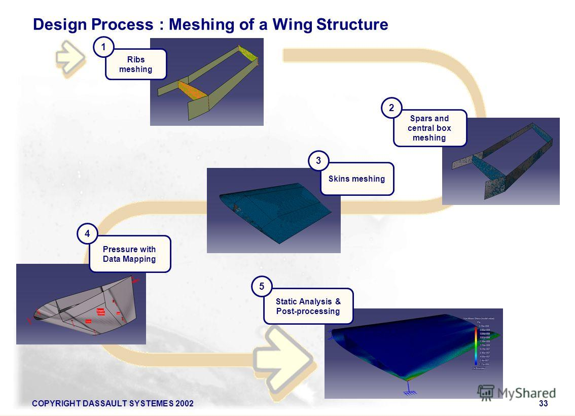 COPYRIGHT DASSAULT SYSTEMES 200233 Ribs meshing 1 Spars and central box meshing 2 Skins meshing 3 Pressure with Data Mapping 4 Static Analysis & Post-processing 5 Design Process : Meshing of a Wing Structure