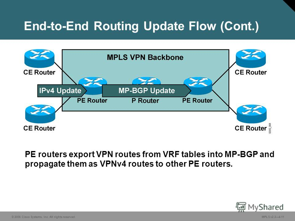 © 2006 Cisco Systems, Inc. All rights reserved. MPLS v2.24-11 PE routers export VPN routes from VRF tables into MP-BGP and propagate them as VPNv4 routes to other PE routers. End-to-End Routing Update Flow (Cont.)