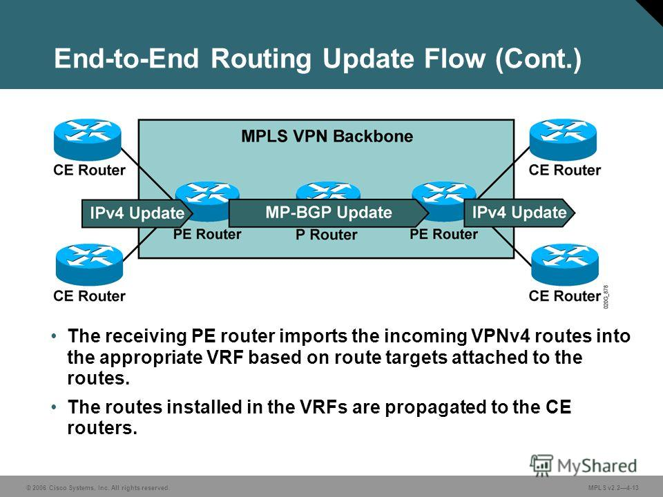 © 2006 Cisco Systems, Inc. All rights reserved. MPLS v2.24-13 The receiving PE router imports the incoming VPNv4 routes into the appropriate VRF based on route targets attached to the routes. The routes installed in the VRFs are propagated to the CE