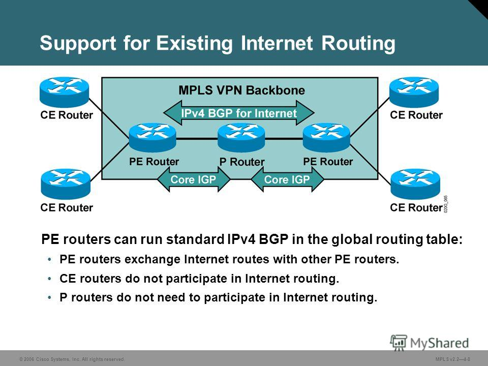 © 2006 Cisco Systems, Inc. All rights reserved. MPLS v2.24-8 Support for Existing Internet Routing PE routers can run standard IPv4 BGP in the global routing table: PE routers exchange Internet routes with other PE routers. CE routers do not particip