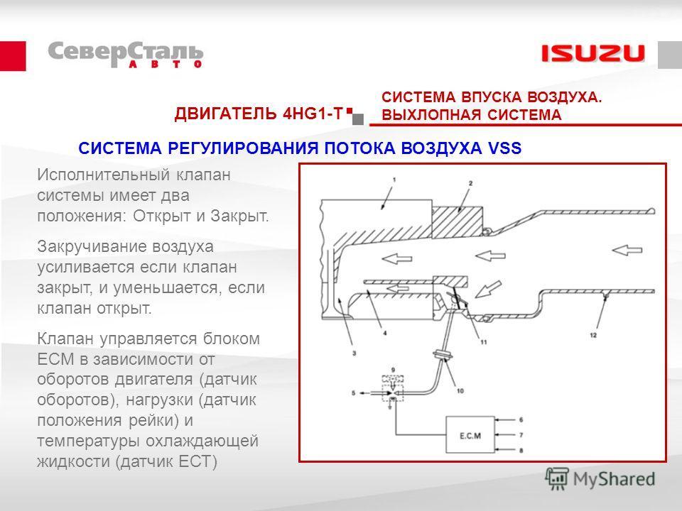 ДВИГАТЕЛЬ 4HG1-T СИСТЕМА РЕГУЛИРОВАНИЯ ПОТОКА ВОЗДУХА VSS СИСТЕМА ВПУСКА ВОЗДУХА. ВЫХЛОПНАЯ СИСТЕМА Исполнительный клапан системы имеет два положения: Открыт и Закрыт. Закручивание воздуха усиливается если клапан закрыт, и уменьшается, если клапан от