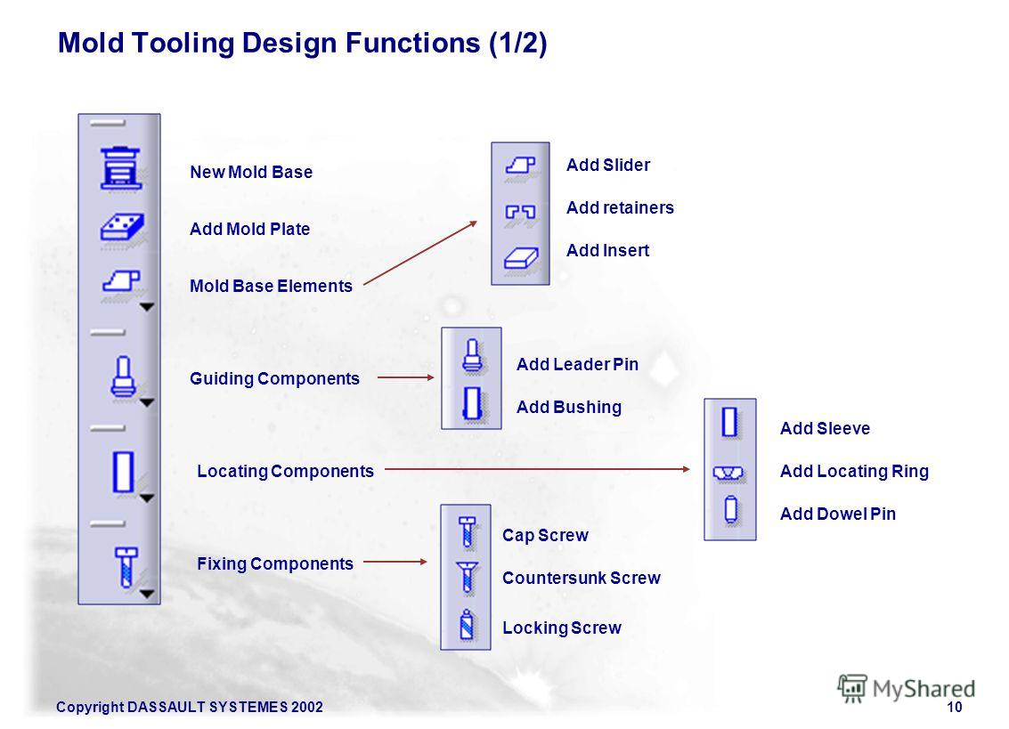 Copyright DASSAULT SYSTEMES 200210 Mold Tooling Design Functions (1/2) New Mold Base Add Mold Plate Mold Base Elements Guiding Components Add Leader Pin Add Bushing Locating Components Add Sleeve Add Locating Ring Add Dowel Pin Fixing Components Cap