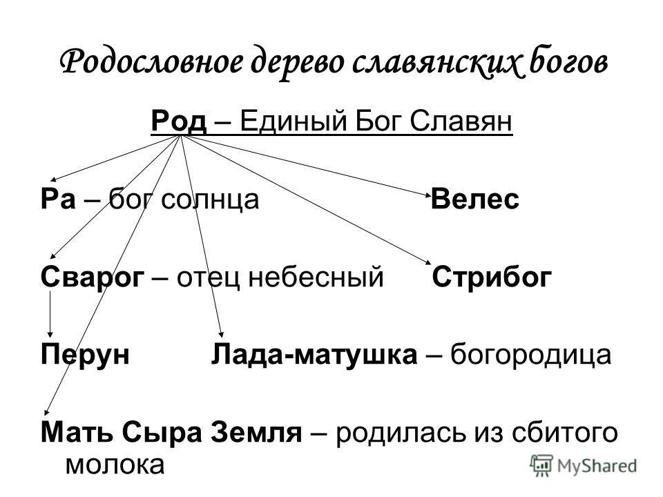 Пантеон славянских богов в схеме