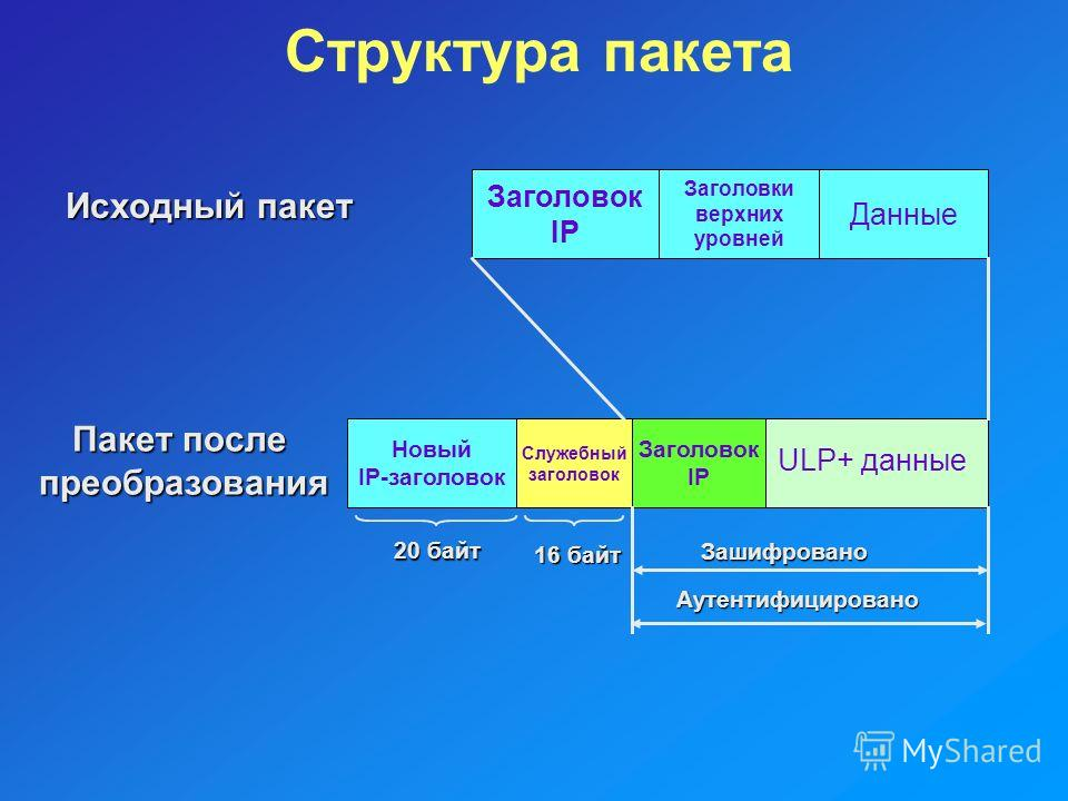 Структура пакета Заголовок IP Заголовки верхних уровней Данные Новый IP-заголовок Служебный заголовок Заголовок IP Исходный пакет Зашифровано Аутентифицировано 16 байт 20 байт Пакет после преобразования ULP+ данные