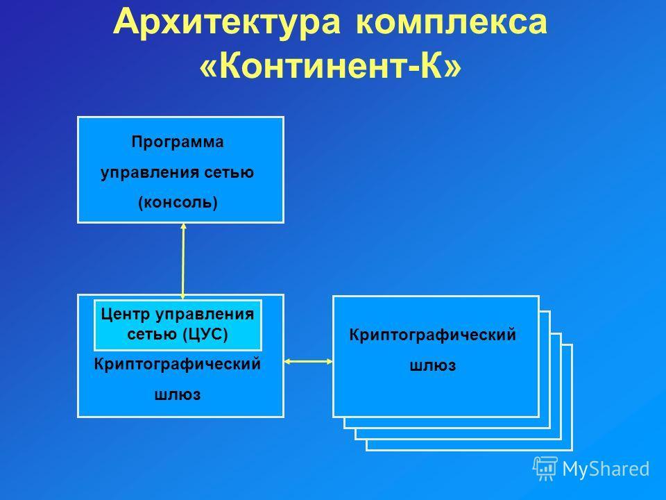 Архитектура комплекса «Континент-К» Криптографический шлюз Центр управления сетью (ЦУС) Криптографический шлюз Программа управления сетью (консоль)