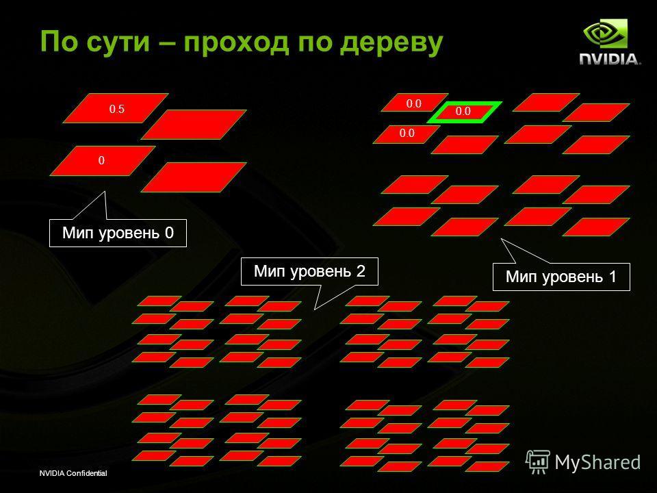 NVIDIA Confidential По сути – проход по дереву 0 Мип уровень 0 Мип уровень 1 Мип уровень 2 0.5 0.0