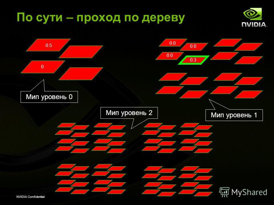 NVIDIA Confidential По сути – проход по дереву 0 Мип уровень 0 Мип уровень 1 Мип уровень 2 0.5 0.0 0.3