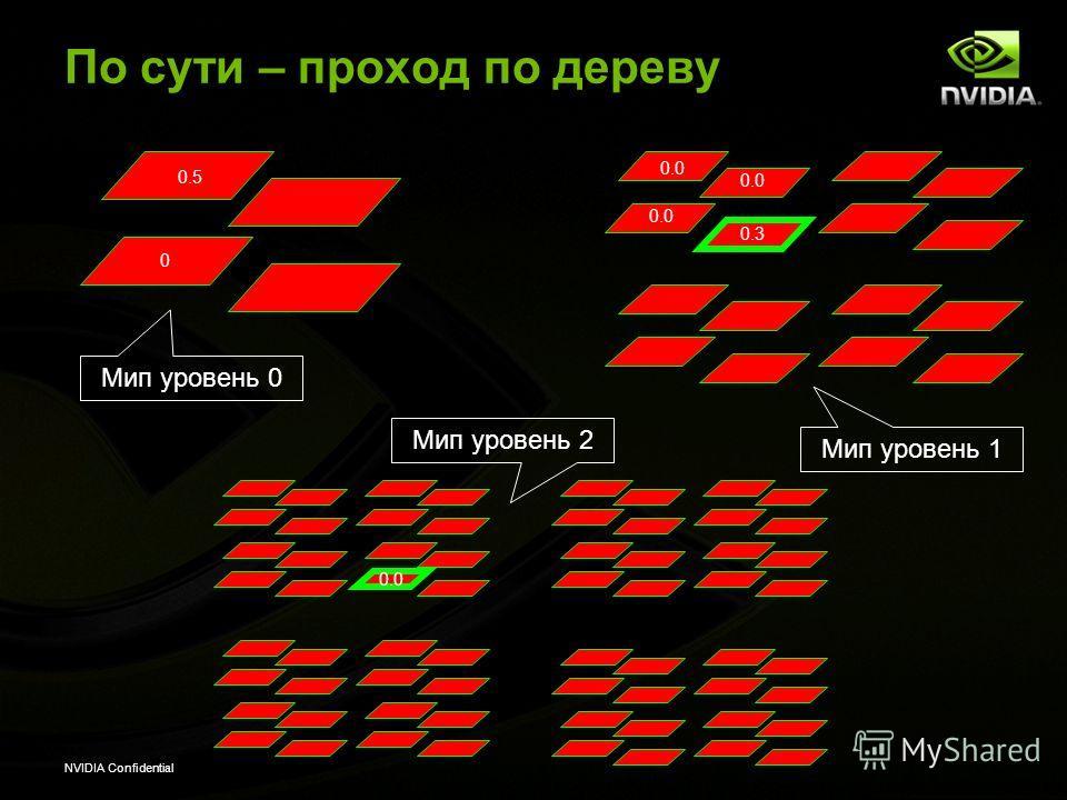 NVIDIA Confidential По сути – проход по дереву 0 Мип уровень 0 Мип уровень 1 Мип уровень 2 0.5 0.0 0.3 0.0