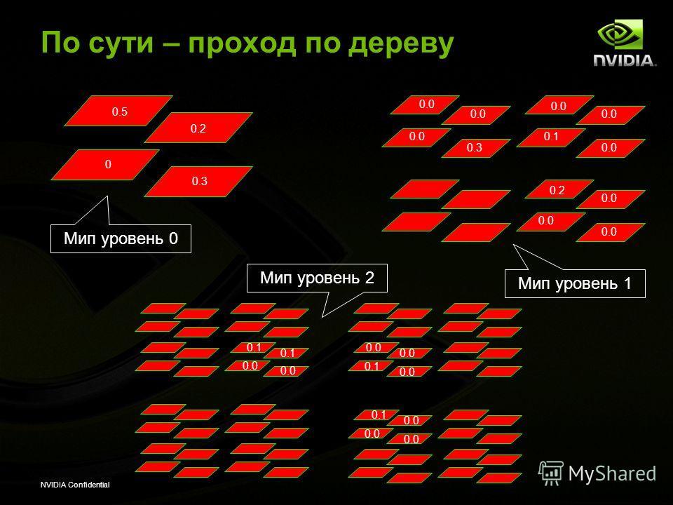 NVIDIA Confidential По сути – проход по дереву 0.5 0 0.0 0.3 0.0 0.1 0.0 0.2 0.1 0.0 0.3 0.0 0.2 0.0 0.1 0.0 Мип уровень 0 Мип уровень 1 Мип уровень 2