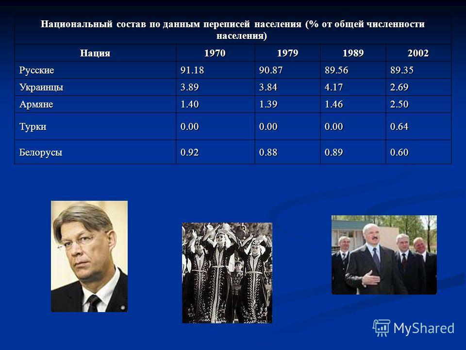 Национальный состав по данным переписей населения (% от общей численности населения) Нация 1970197919892002 Русские 91.1890.8789.5689.35 Украинцы 3.893.844.172.69 Армяне 1.401.391.462.50 Турки 0.000.000.000.64 Белорусы 0.920.880.890.60