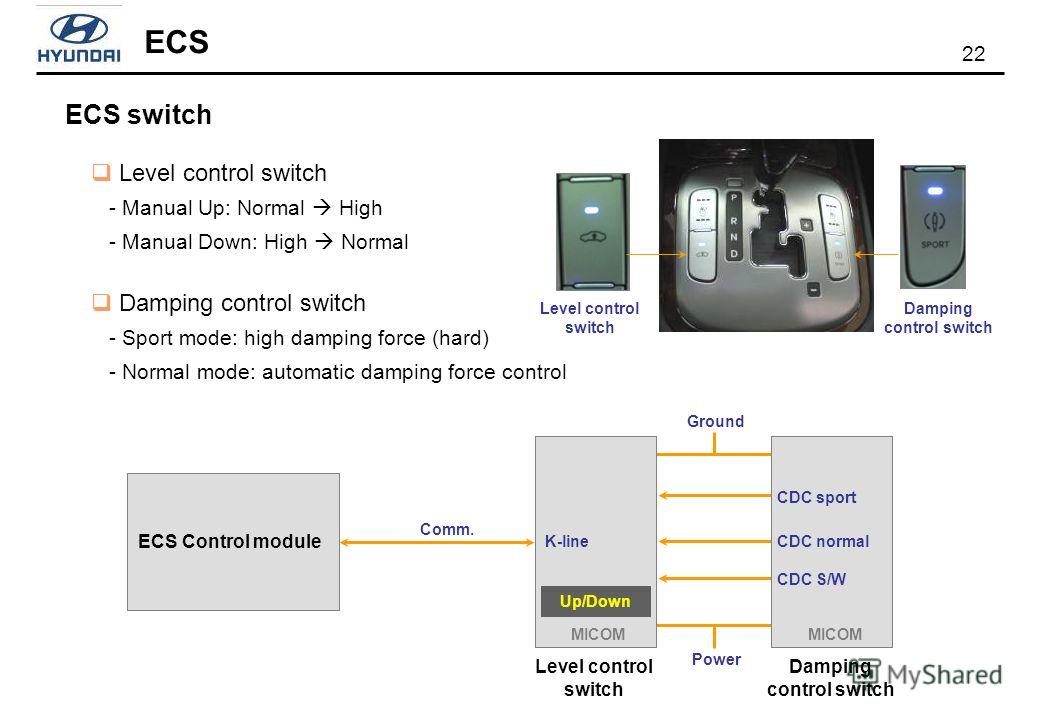 22 ECS ECS switch Level control switch - Manual Up: Normal High - Manual Down: High Normal Damping control switch - Sport mode: high damping force (hard) - Normal mode: automatic damping force control Level control switch Damping control switch ECS C