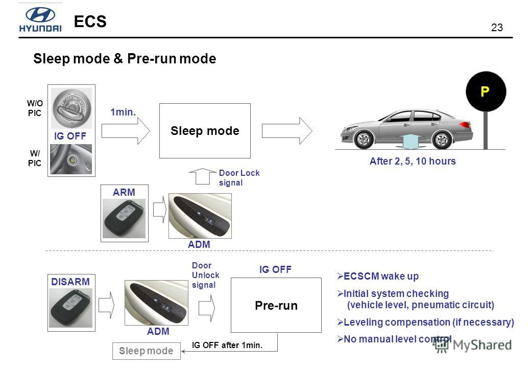 23 ECS Sleep mode & Pre-run mode IG OFF 1min. Sleep mode ARM P After 2, 5, 10 hours DISARM ECSCM wake up Initial system checking (vehicle level, pneumatic circuit) Leveling compensation (if necessary) No manual level control Pre-run IG OFF Sleep mode