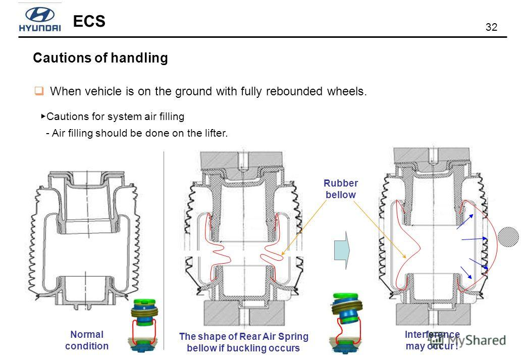 32 ECS The shape of Rear Air Spring bellow if buckling occurs Interference may occur ! When vehicle is on the ground with fully rebounded wheels. Cautions for system air filling - Air filling should be done on the lifter. Cautions of handling Rubber