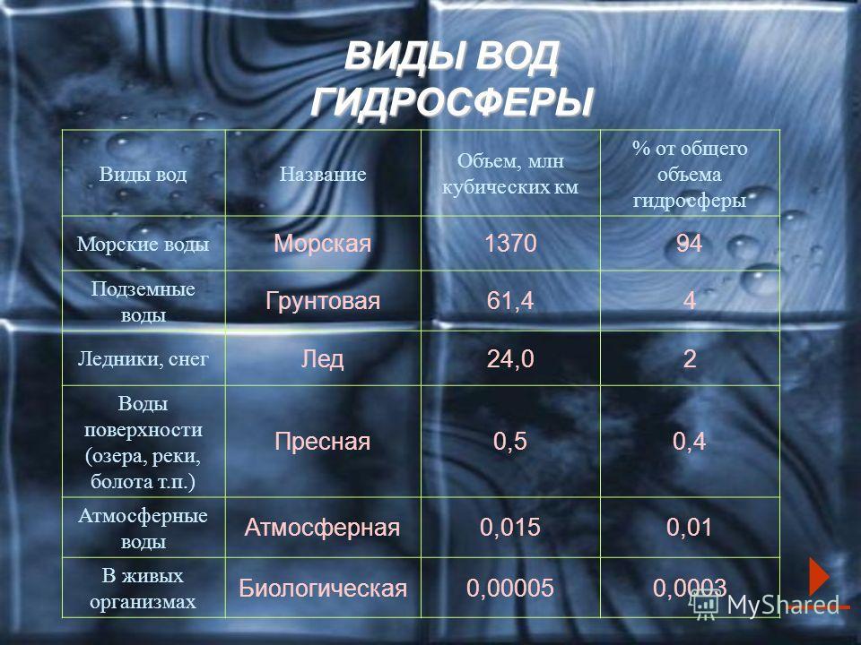 ВИДЫ ВОД ГИДРОСФЕРЫ Виды вод Название Объем, млн кубических км % от общего объема гидросферы Морские воды Морская 137094 Подземные воды Грунтовая 61,44 Ледники, снег Лед 24,02 Воды поверхности (озера, реки, болота т.п.) Пресная 0,50,4 Атмосферные вод