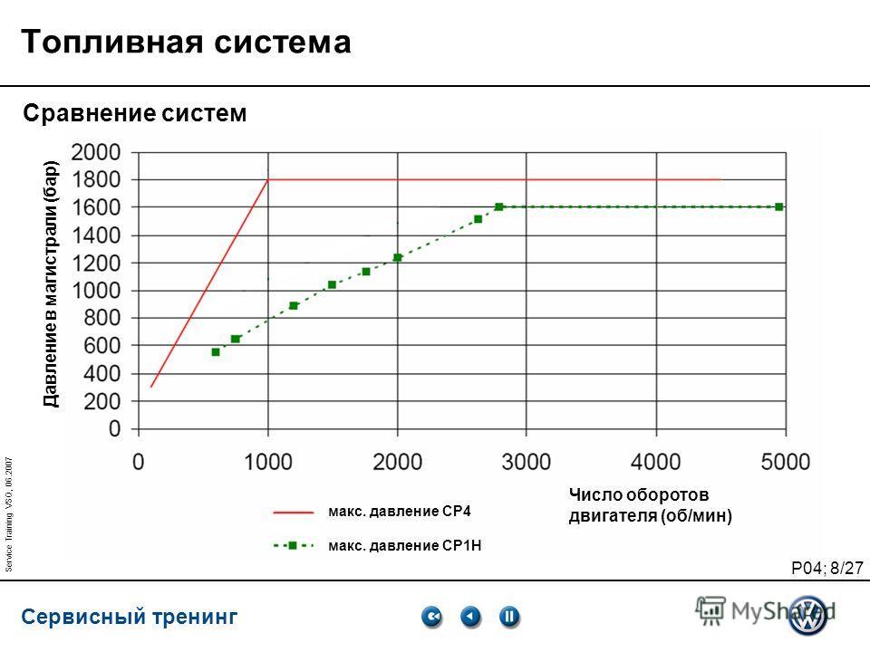 Сервисный тренинг P04; 8/27 Service Training VSQ, 06.2007 Топливная система Сравнение систем макс. давление CP4 макс. давление CP1H Давление в магистрали (бар) Число оборотов двигателя (об/мин)