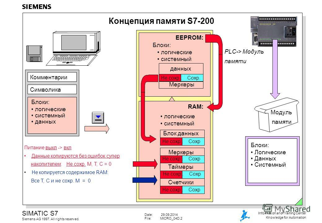 Date: 29.09.2014 File:MICRO_04D.2 SIMATIC S7 Siemens AG 1997. All rights reserved. Information and Training Center Knowledge for Automation Концепция памяти S7-200 Блоки: Логические Данных Системный Комментарии Символика Блоки: логические системный д