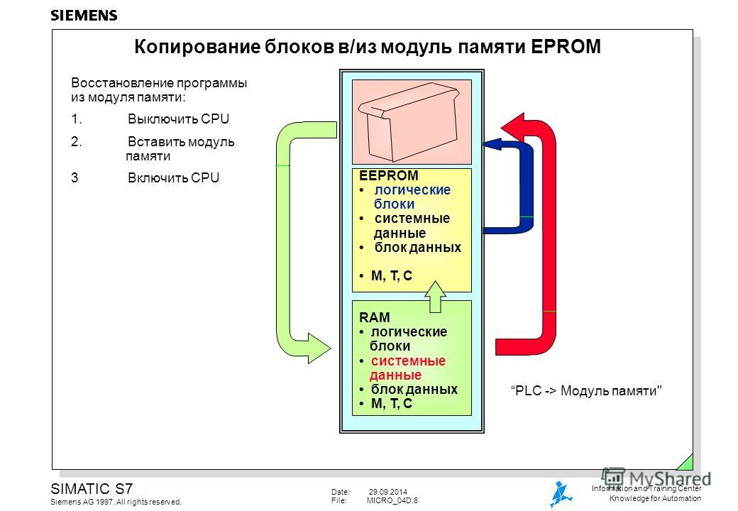 Date: 29.09.2014 File:MICRO_04D.6 SIMATIC S7 Siemens AG 1997. All rights reserved. Information and Training Center Knowledge for Automation Копирование блоков в/из модуль памяти EPROM PLC -> Модуль памяти